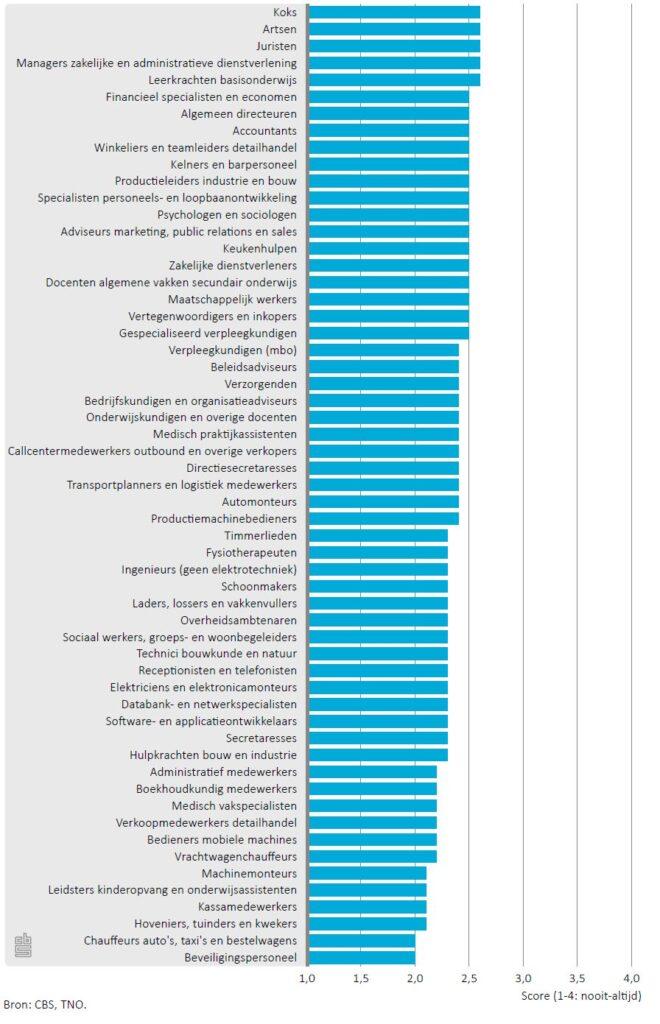 Ervaren werkdruk van werknemers in meest voorkomende beroepsgroepen in 2015